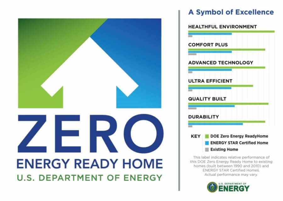 Zero Energy Ready Homes Are The Future Of Home Building
